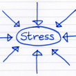 Stress, circled and written on paper. — Stock Photo