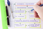 Schema dei processi di business — Foto Stock