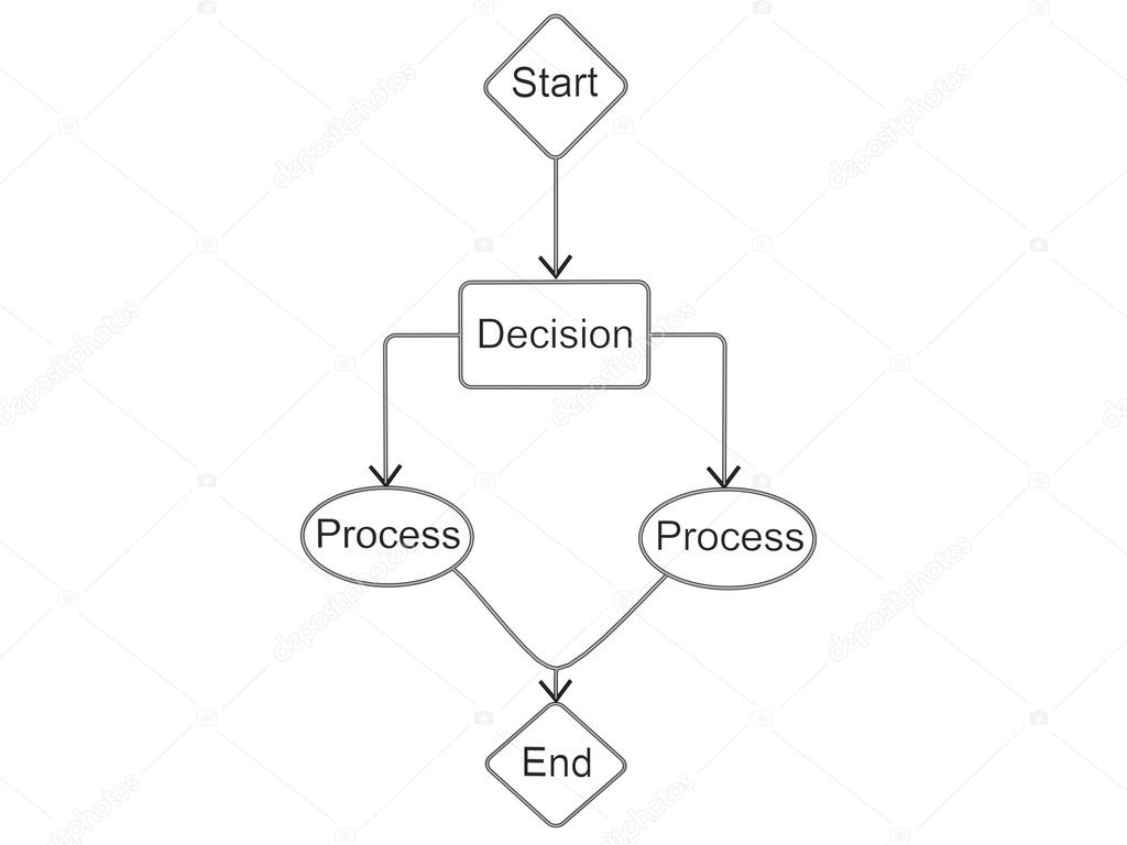 SKETCH OF FLOW CHART  Stock Photo #1360790