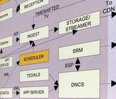 New data transport encoding innovation — Stock Photo