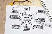 Return of Investment Diagram — Stock Photo