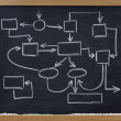 Abstract management scheme on blackboard - Stock Photo