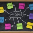 Mind map for setting personal life goals — Stockfoto