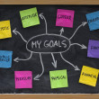 Mind map for setting personal life goals — Stock Photo