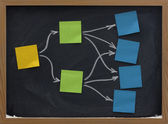 Sticky notes on blackboard mind map — Stock Photo