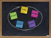 Planera, genomföra, kontrollera, stelna, utvärdera — Stockfoto