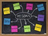 個人的な人生の目標を設定するためのマインド マップ — ストック写真