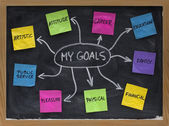 Mapa mental para definição de metas de vida pessoal — Foto Stock