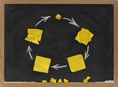 Life cycle concept on blackboard — Stock Photo
