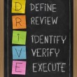 Define Review Identify Verify Execute — Lizenzfreies Foto