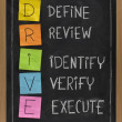 Stockfoto: Define Review Identify Verify Execute