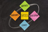 Components of success, concept — Stock Photo