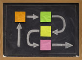 Blank flowchart or timeline on blackboard — Stock Photo