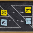 Pareto eighty twenty principle — Stock Photo