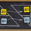 Pareto eighty twenty principle - Stock Photo
