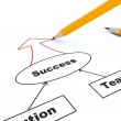 Business plan with yellow pencil — Stock Photo #2164884