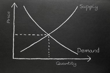 Supply and demand chart.
