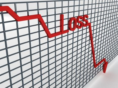 Three dimensional loss graph