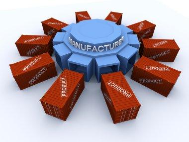 Products development