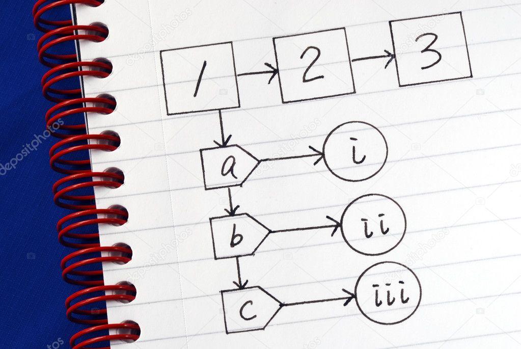 Ausgezeichnet Flussdiagramm Zur Entscheidungsfindung Fotos - Ideen ...