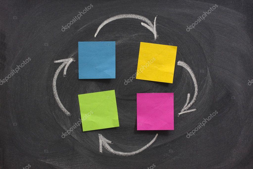 Flow diagram on blackboard
