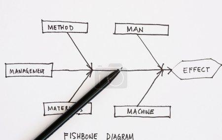 Photo pour Diagramme des os de poisson pour la cause et l'effet - image libre de droit