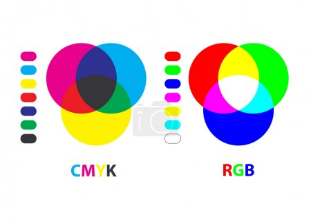 Vector chart explaining difference between CMYK an...