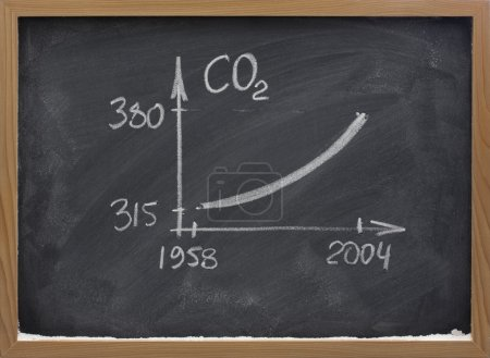 Growing concentration of carbon dioxide ob black