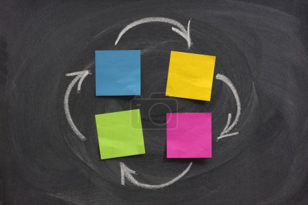 Photo for A flow diagram or network with four nodes created with blank sticky notes on blackboard, feedback or closed loop concept, eraser smudge patterns - Royalty Free Image