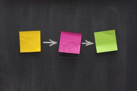 Photo pour Diagramme de flux simple - trois notes collantes colorées vierges sur le tableau noir avec des motifs de taches gomme - image libre de droit