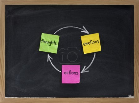 Photo for Thoughts, emotions, actions cycle presented on blackboard with sticky notes and white chalk - Royalty Free Image